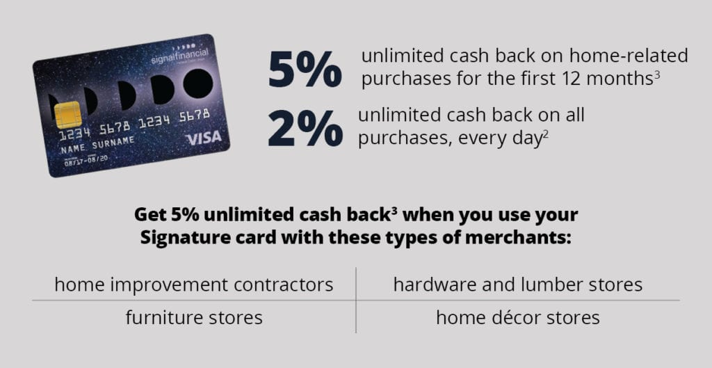 Graphic about the cash back benefits of the Signature card